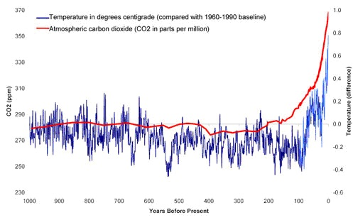 Chart 1 _ Atmos CO2 v Temp 1000 years
