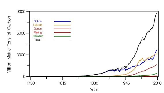 Chart 3 _ CDIAC GHGs