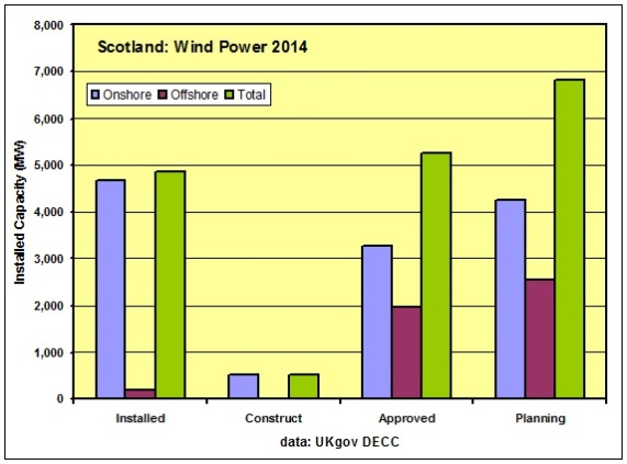 Fig 5 _ Wind Installed Const Approved Planning 2014