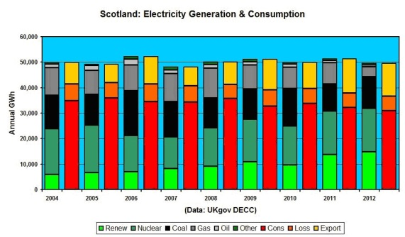 Figure 3 _ Scotland Elect Gen & Cons 2004 _ 2012