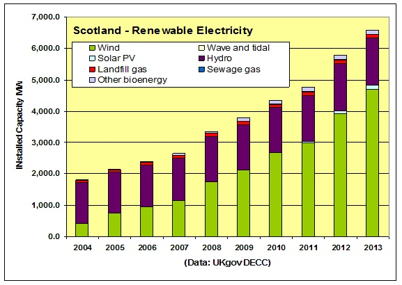 Figure 4_ Scotland Elect Gen by Renewables MW 2004 _ 2013