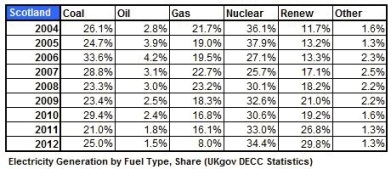 Table 3 _ Elect Gen byFuel Perc 2004 _ 2012