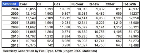 Table 4 _ Elect Gen byFuel GWh 2004 _ 2012
