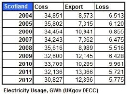 Table 5 _ Elect Cons and Export GWh 2004 _ 2012