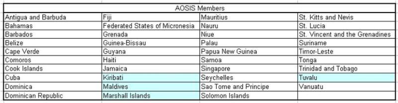 AOSIS Members