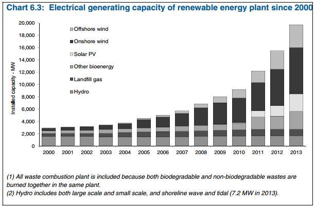 CHART_ 6.3 DECC Dukes Renewables 2013