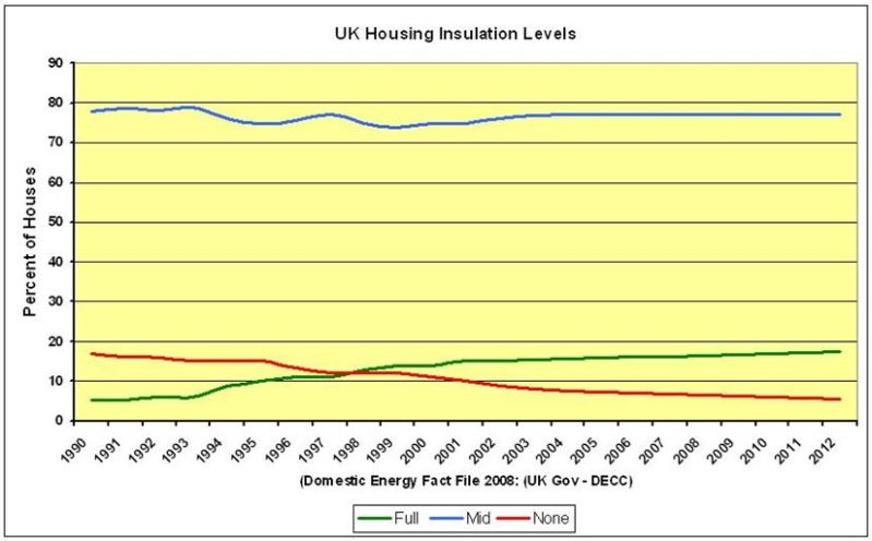 CHART_1_UK Home Insulation Levels 1990-2012