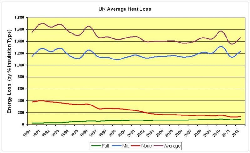 CHART_2_UK Average Heat Loss 1990-2012