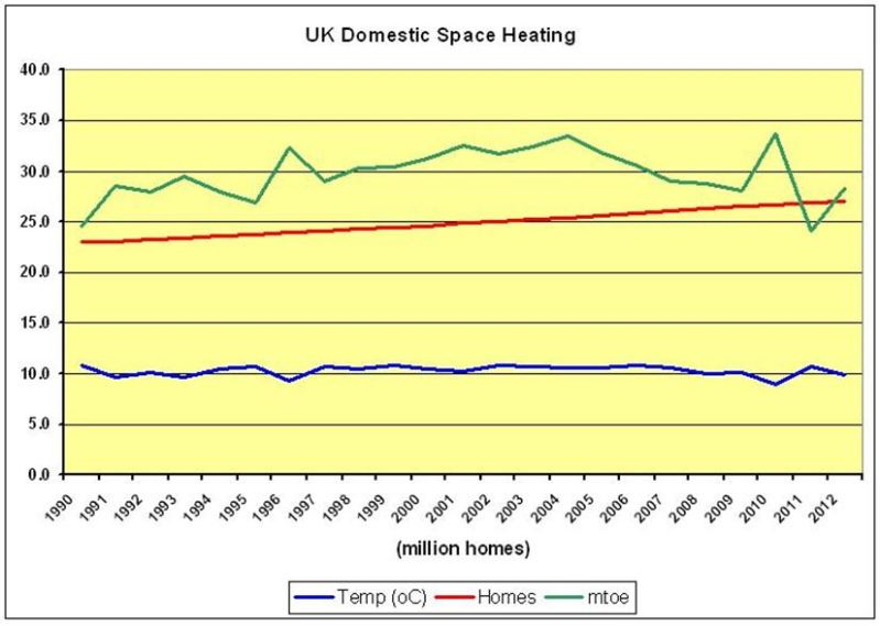 CHART_3_UK Domestic Space Heating 1990-2012