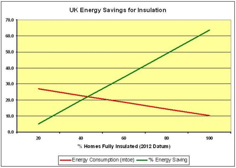 CHART_4_UK Energy Savings for Insulation