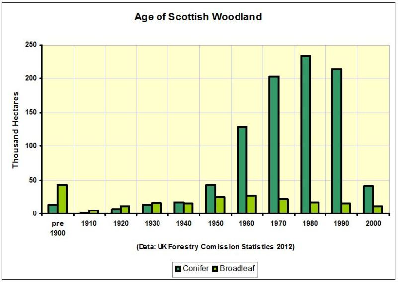 CHART_Age of Scottish Woodland