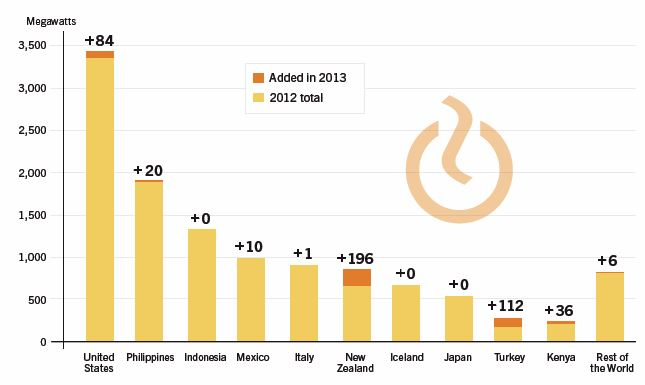 CHART_Geothermal Global Capacity 2013