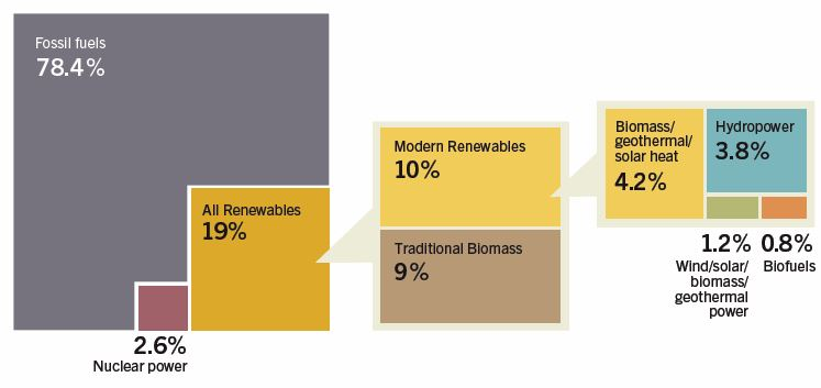 CHART_Global Energy Share Renewables 2012