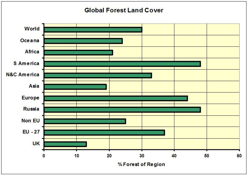 CHART_Global Forest Land Cover