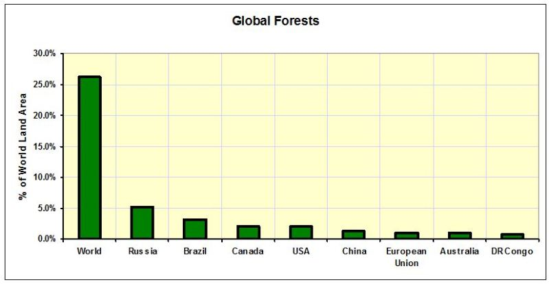 CHART_Global Forests