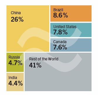 CHART_Global Hydro Power 2013