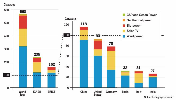 CHART_Global Renewable Capacities World_BRICS_Top 6 2013