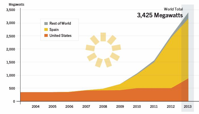 CHART_Global Solar CSP Capacity 2004-2013