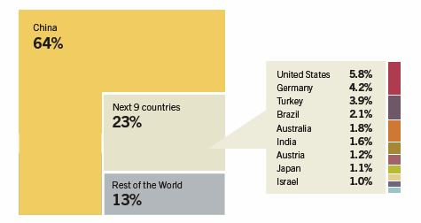 CHART_Global Solar Heating Capacity and Top 10 Countries 2012