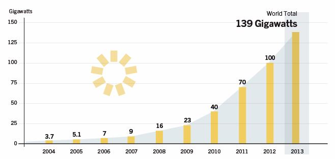 CHART_Global Solar PV Capacity 2004-2013