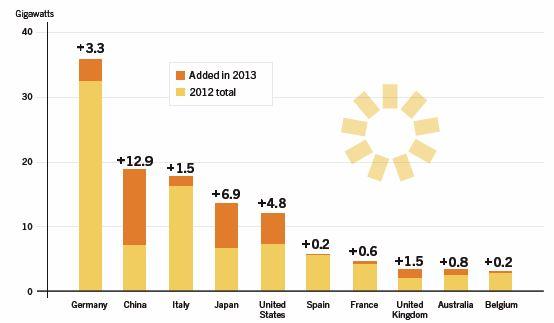 CHART_Global Solar PV Top 10 Countries 2013