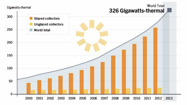 CHART_Global Solar Water Heating Capacity 2000-2013