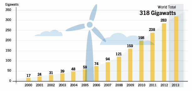 CHART_Global Wind Power Capacity 2000-2013