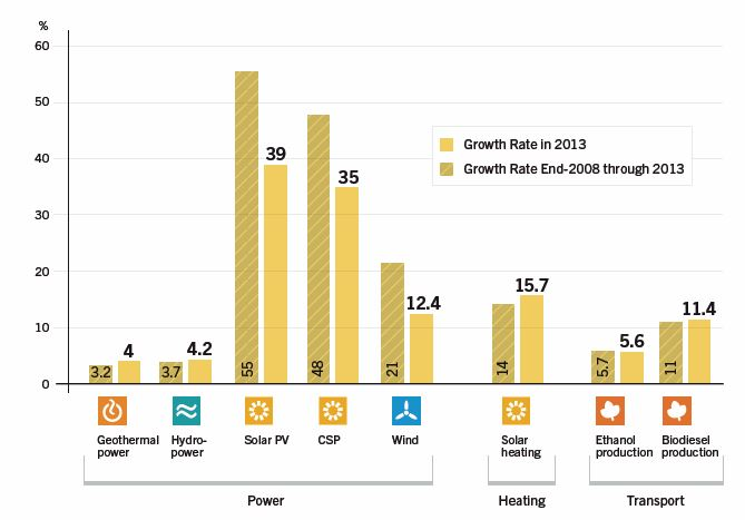 CHART_Increases in Global Energy Renewables 2013