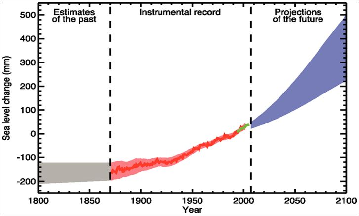 CHART_IPCC AR4 Sea Level Forecast