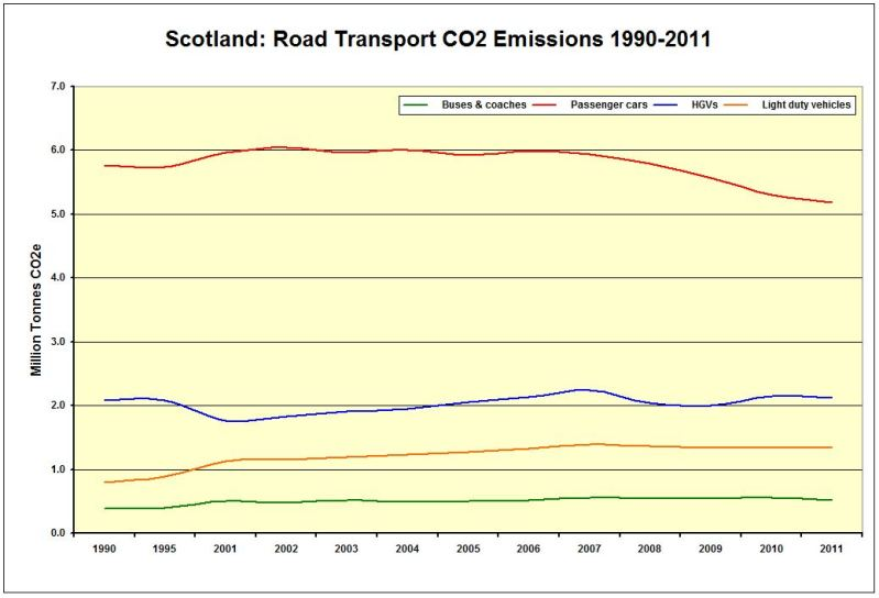 CHART_LINE_Scot_CO2 Emissions Road Transport 1990-2011