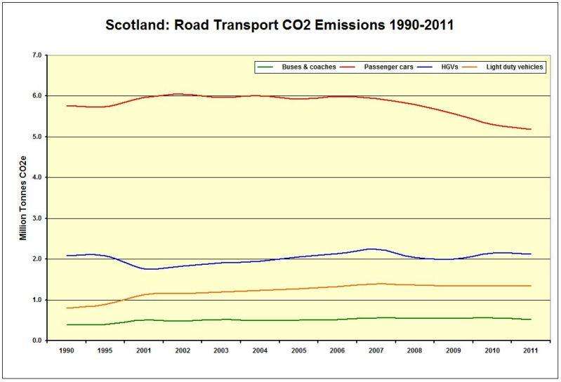 CHART_LINE_Scot_CO2 Emissions Road Transport 1990-2011