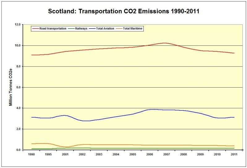 CHART_LINE_Scot_CO2 Emissions Transport 1990-2011