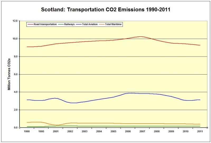 CHART_LINE_Scot_CO2 Emissions Transport 1990-2011
