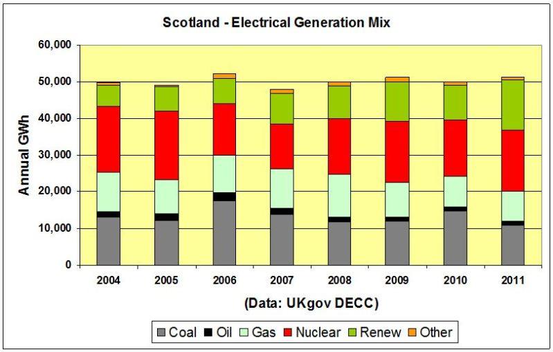 CHART_Scot Elect Gen Mix 2004-2011