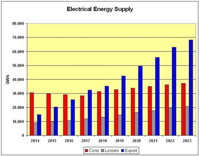CHART_Scot Elect Supply 2014-2023 DATA DEC Sect 5.0