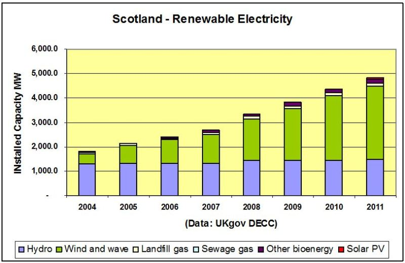 CHART_Scot Renew Installed Cap 2004-2011