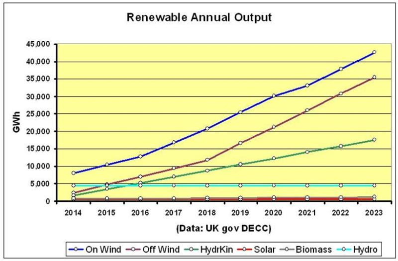 CHART_Scot Renew Output 2014-2023 Sect 5.0