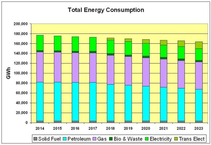 CHART_Scot Total Energy Cons by Fuel 2014-2023 Sect 5.0