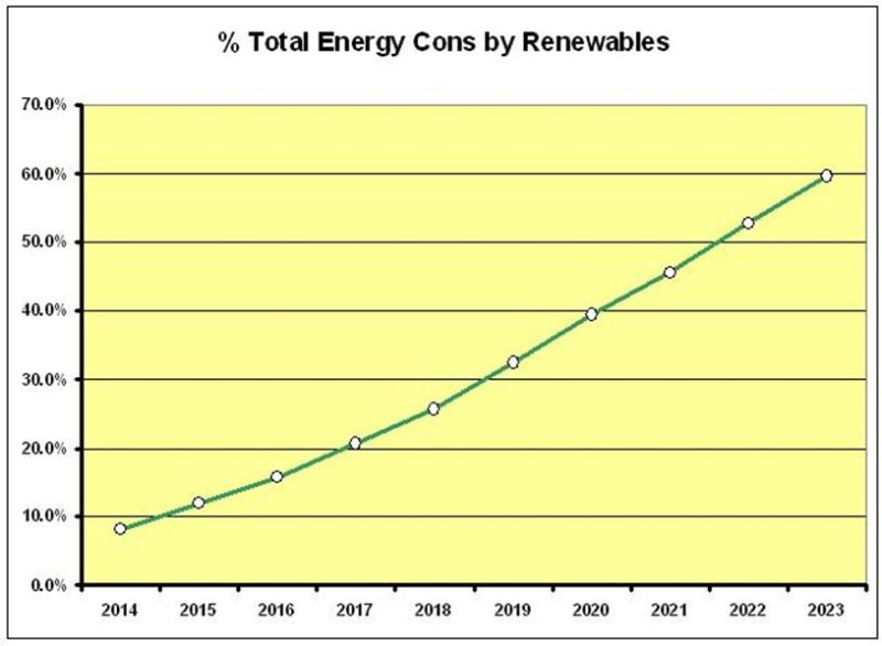 CHART_Scot Total Energy Renew 2014-2023 DATA DEC Sect 5.0