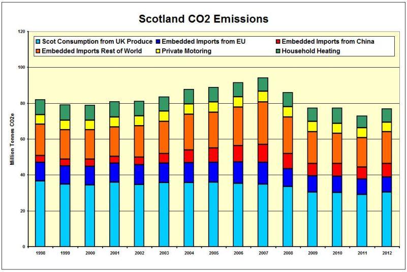 CHART_Scot_CO2 Emissions inc Imports 1998-2012