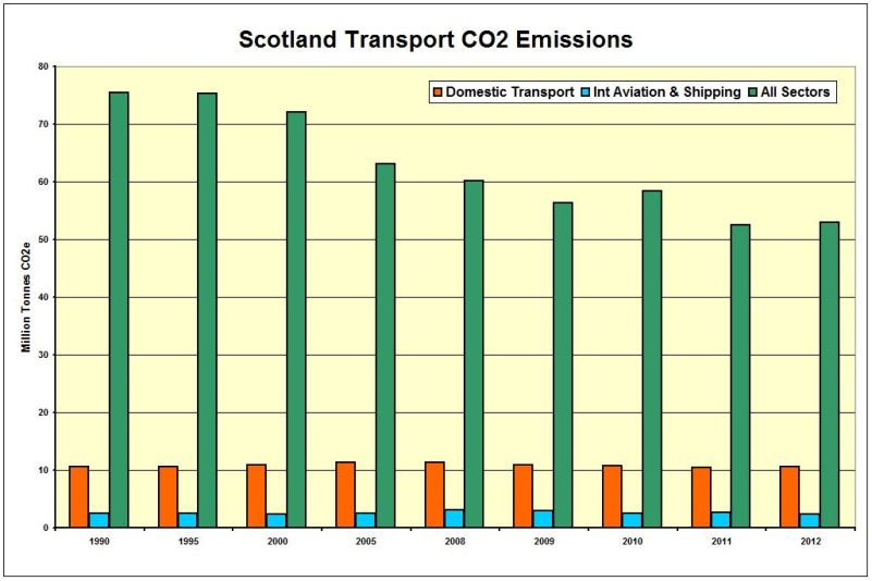 CHART_Scot_CO2 Emissions Transport 1990-2012