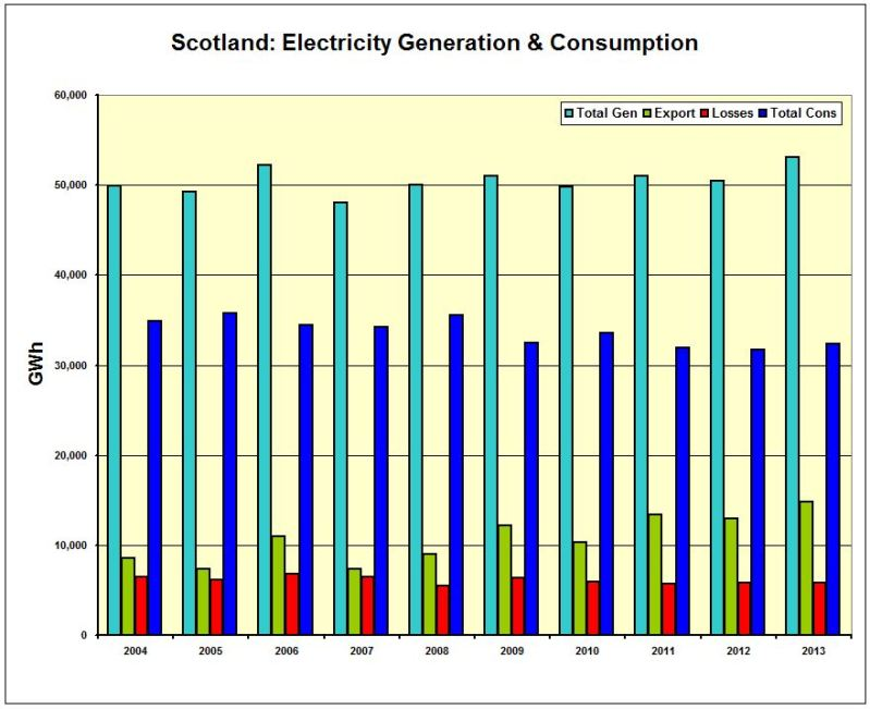 CHART_Scot_Electricity Gen and Cons 2004-2013