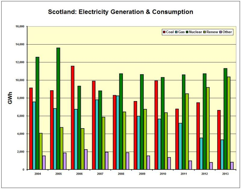 CHART_Scot_Electricity Gen and Cons by FUEL 2004-2013