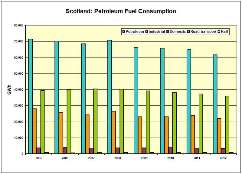 CHART_Scot_Petroleum Cons SECTOR 2005-2012