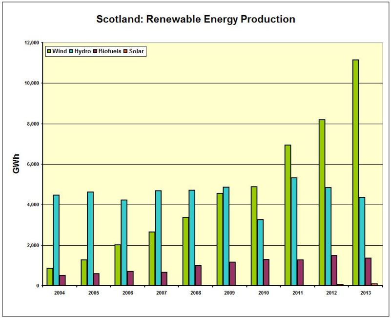 CHART_Scot_Renew Energy Production 2004-2013