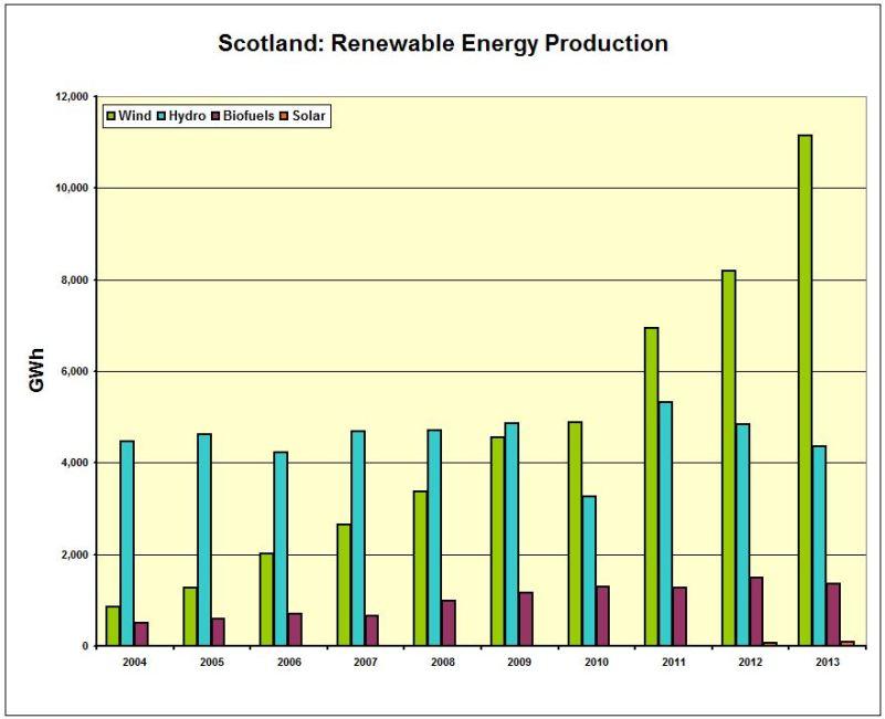 CHART_Scot_Renew Energy Production 2004-2013