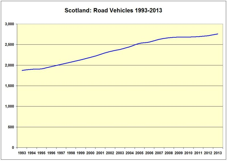 CHART_Scot_Road Vehicles 1993-2013