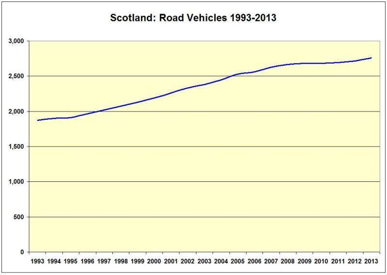 CHART_Scot_Road Vehicles 1993-2013