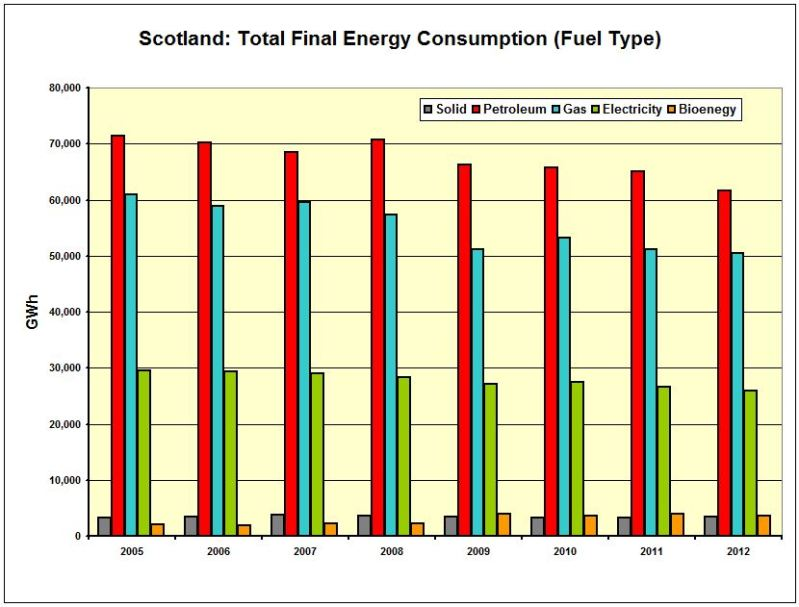 CHART_Scot_Total Final Energy Cons 2005-2012