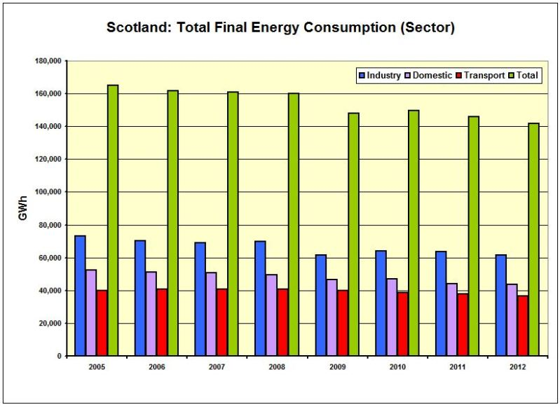 CHART_Scot_Total Final Energy Cons by SECTOR 2005-2012